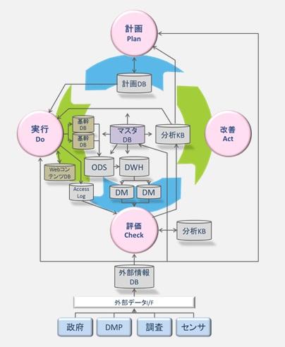 システムアーキテクチャ図